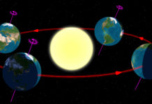 Earths Seasons as seen from the North