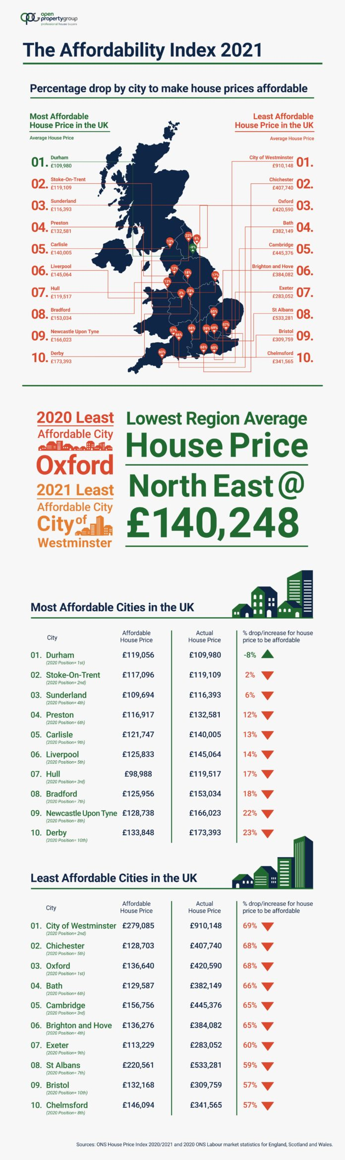 Durham Considered The UK's Most Affordable City To Buy A House In 2021